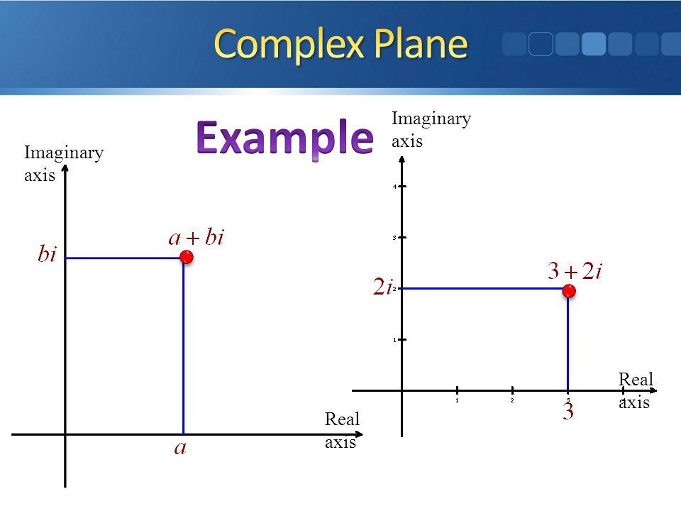 Real axis Imaginary axis Real axis