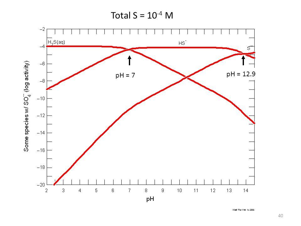 pH = 7 pH = 12.9 40 Total S = 10 -4 M