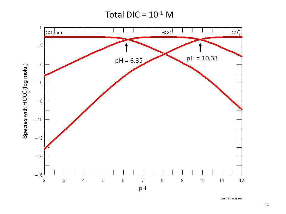 41 Total DIC = 10 -1 M pH = 6.35 pH = 10.33