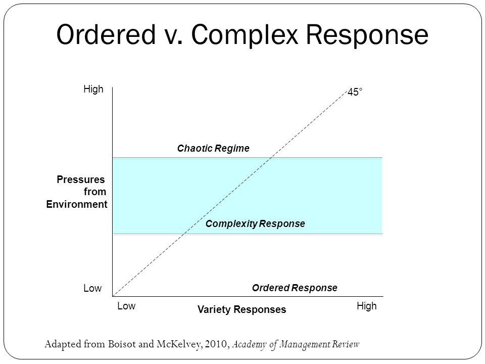 Pressures from Environment High Low Variety Responses LowHigh Ordered Response Complexity Response Chaotic Regime 45° Ordered v. Complex Response Adap