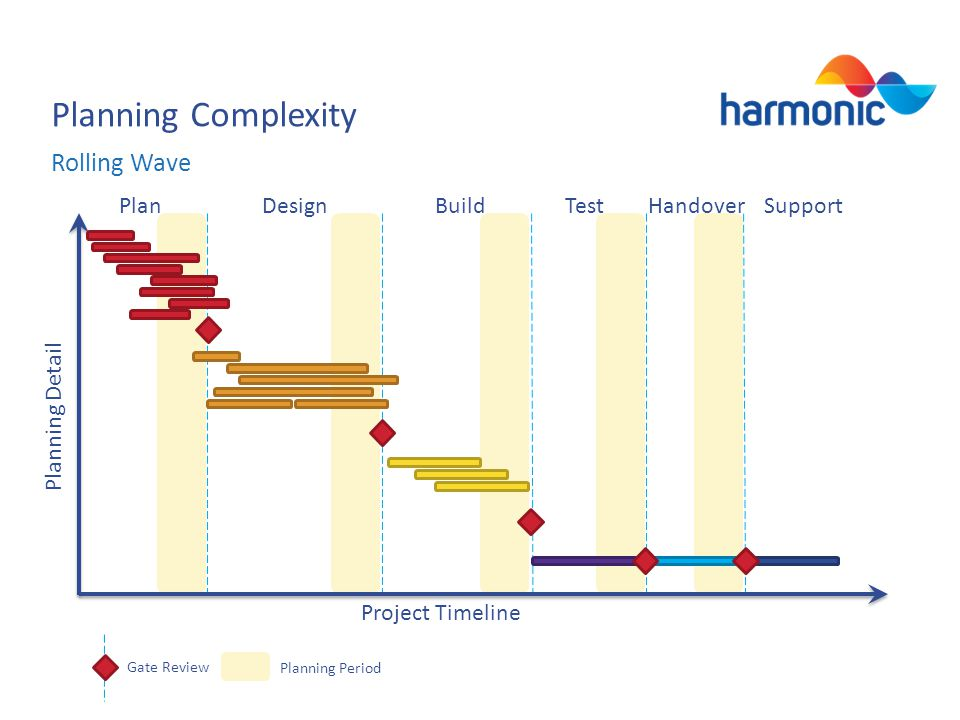 Planning Complexity Rolling Wave Project Timeline PlanDesignBuildTestHandover Support Planning Detail Gate Review Planning Period
