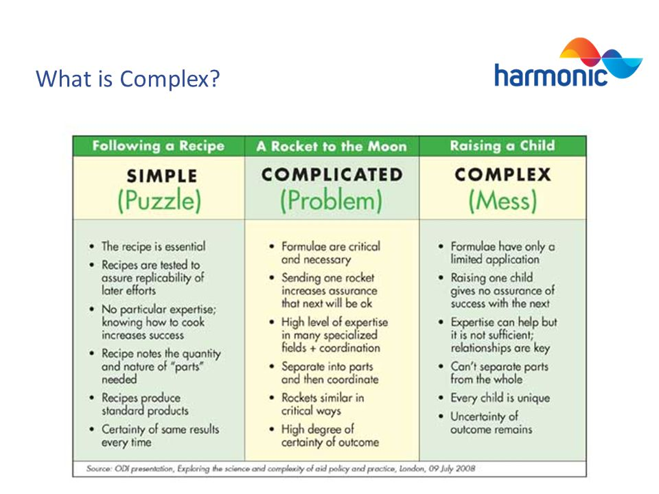 What is Complex?