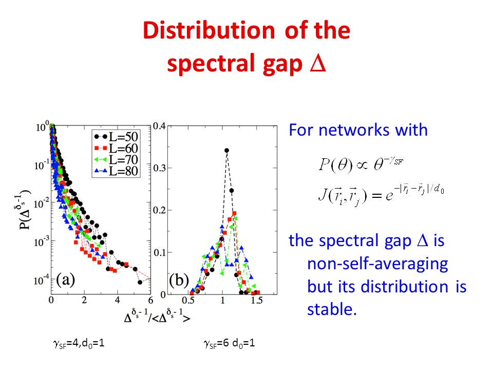 Distribution of the spectral gap For networks with the spectral gap is non-self-averaging but its distribution is stable. SF =4,d 0 =1 SF =6 d 0 =1