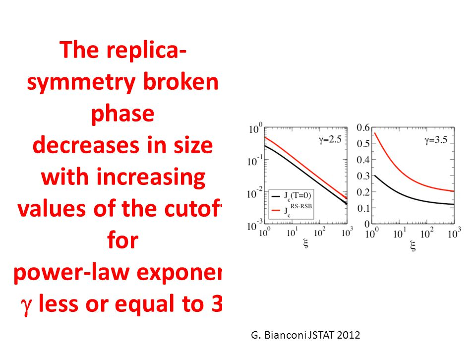The replica- symmetry broken phase decreases in size with increasing values of the cutoff for power-law exponent less or equal to 3 G. Bianconi JSTAT
