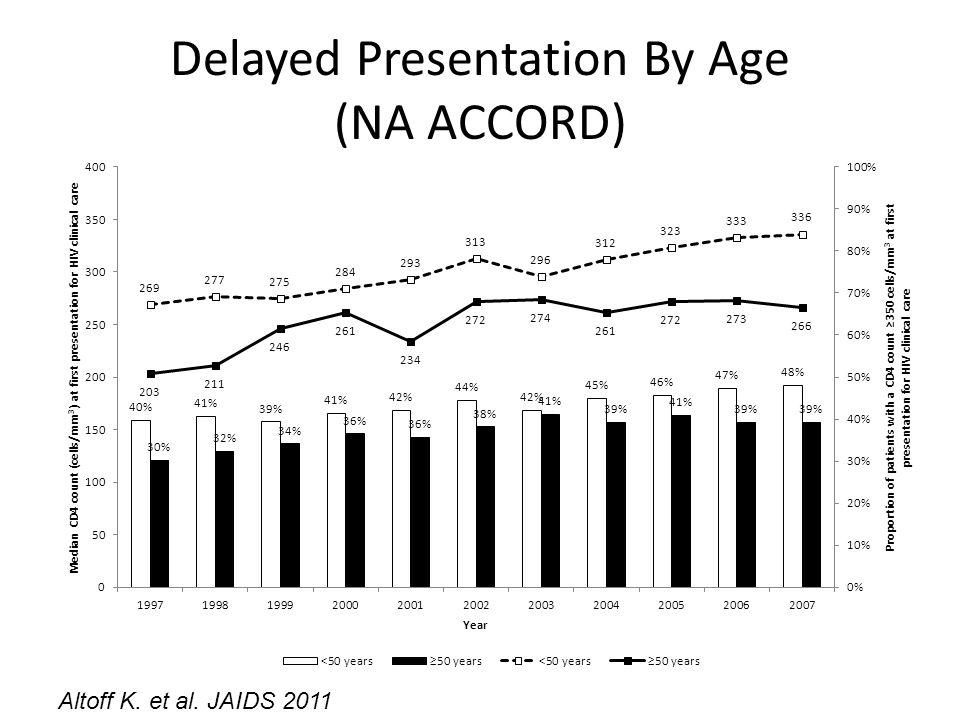 Delayed Presentation By Age (NA ACCORD) Altoff K. et al. JAIDS 2011