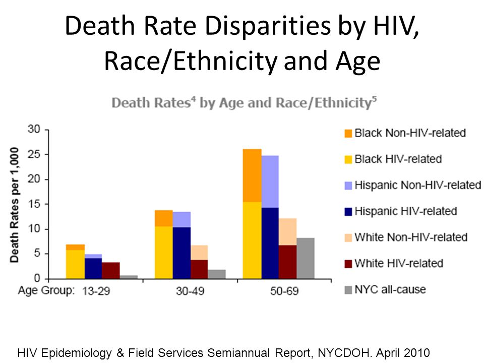 HIV Epidemiology & Field Services Semiannual Report, NYCDOH. April 2010 Death Rate Disparities by HIV, Race/Ethnicity and Age