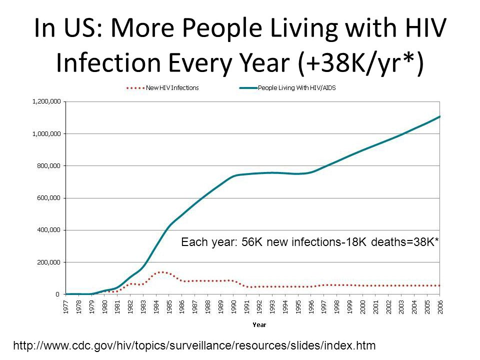 In US: More People Living with HIV Infection Every Year (+38K/yr*) http://www.cdc.gov/hiv/topics/surveillance/resources/slides/index.htm Each year: 56