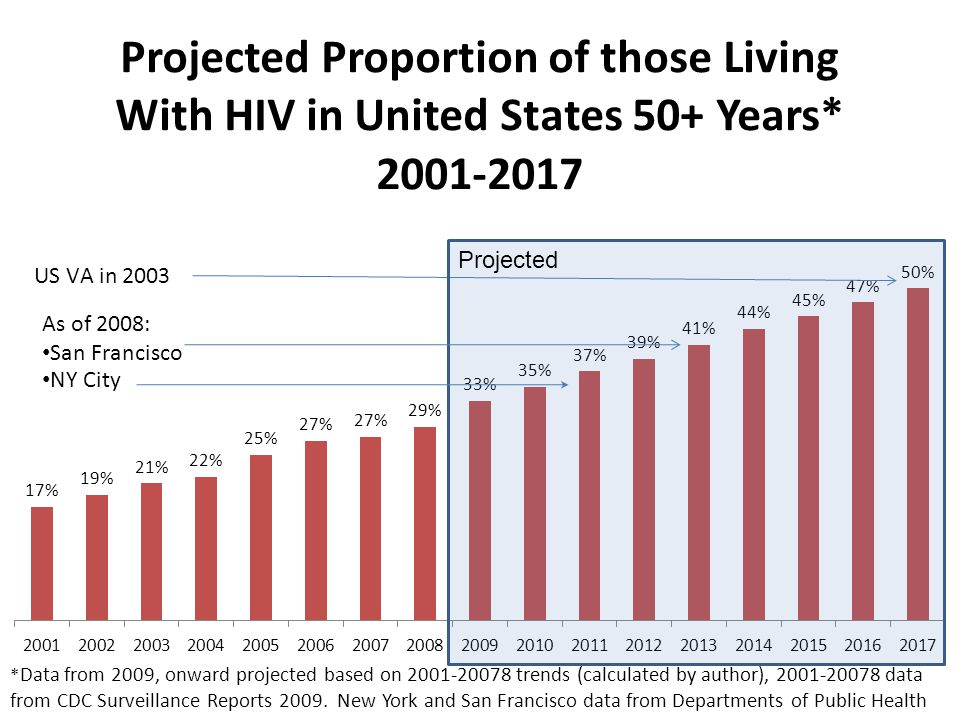 * Data from 2009, onward projected based on 2001-20078 trends (calculated by author), 2001-20078 data from CDC Surveillance Reports 2009. New York and