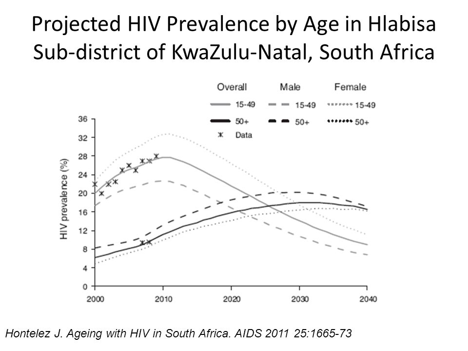 Projected HIV Prevalence by Age in Hlabisa Sub-district of KwaZulu-Natal, South Africa Hontelez J. Ageing with HIV in South Africa. AIDS 2011 25:1665-