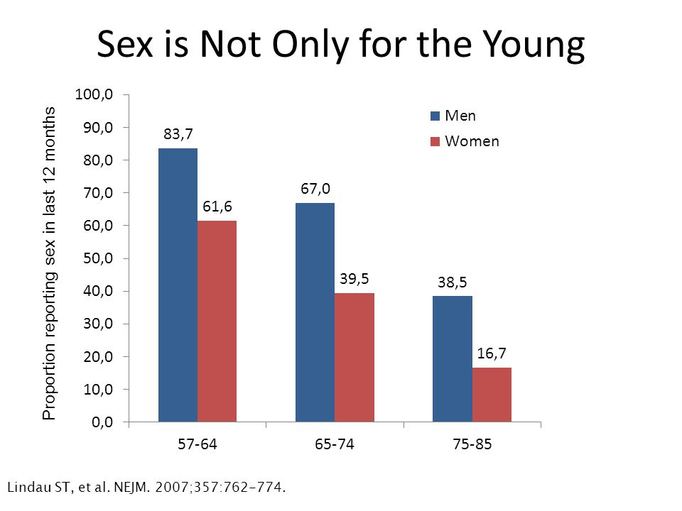 Sex is Not Only for the Young Lindau ST, et al. NEJM. 2007;357:762-774. Proportion reporting sex in last 12 months