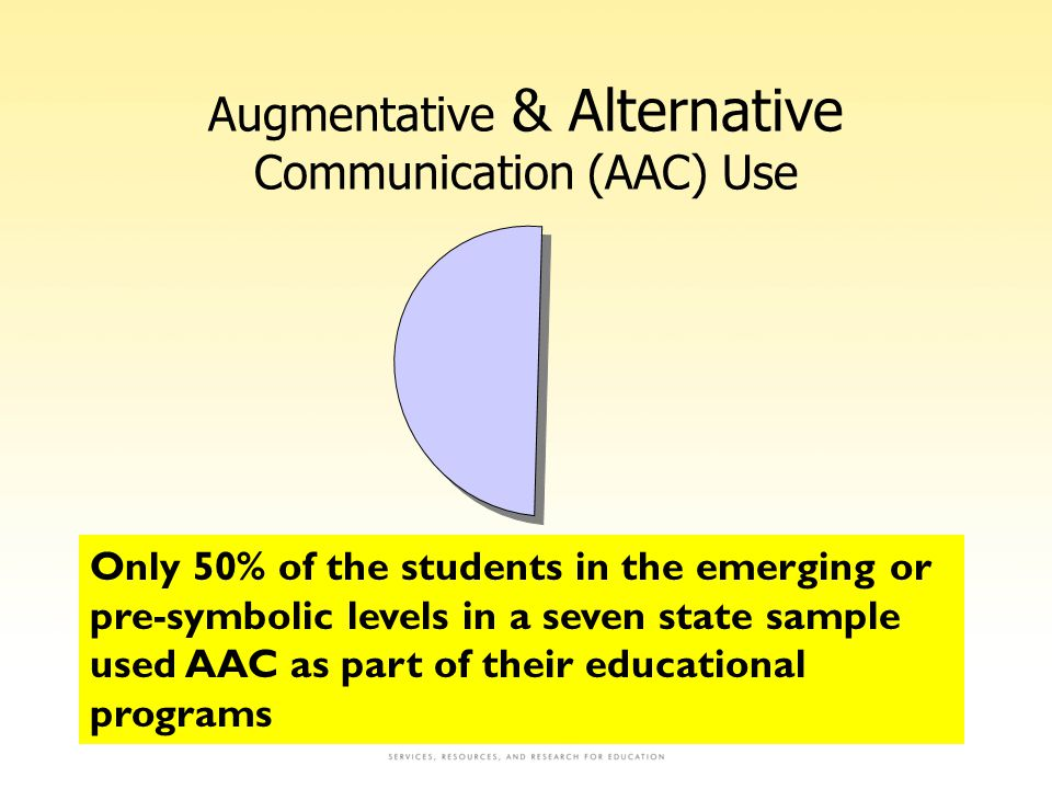 Augmentative & Alternative Communication (AAC) Use NCSC GSEG12 Only 50% of the students in the emerging or pre-symbolic levels in a seven state sample used AAC as part of their educational programs
