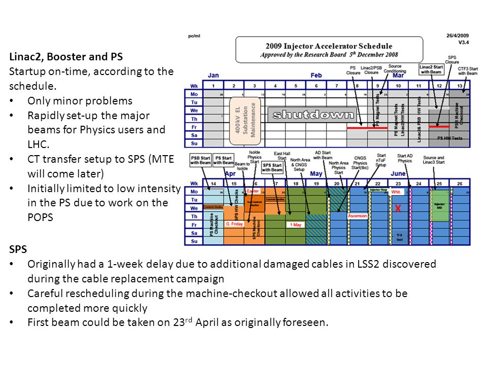 Linac2, Booster and PS Startup on-time, according to the schedule.