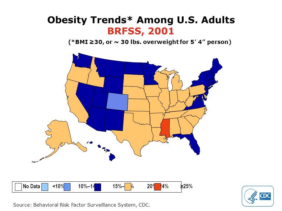 Source: Behavioral Risk Factor Surveillance System, CDC.