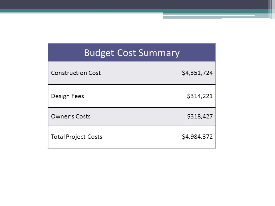 Budget Cost Summary Construction Cost$4,351,724 Design Fees$314,221 Owners Costs$318,427 Total Project Costs$4,984.372
