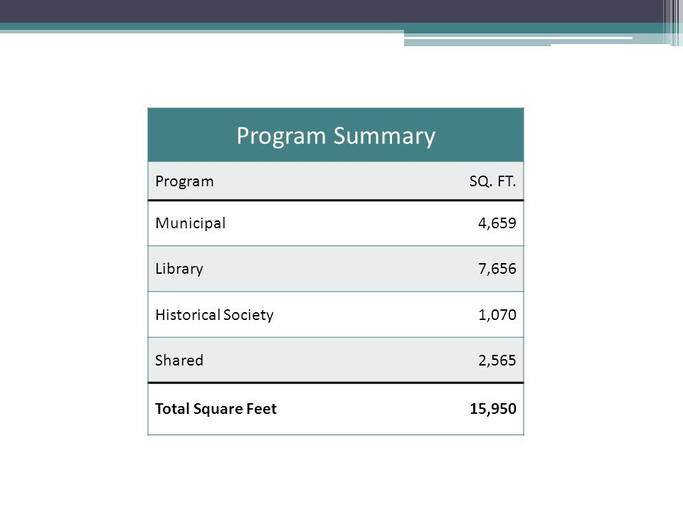 Program Summary ProgramSQ. FT. Municipal4,659 Library7,656 Historical Society1,070 Shared2,565 Total Square Feet15,950