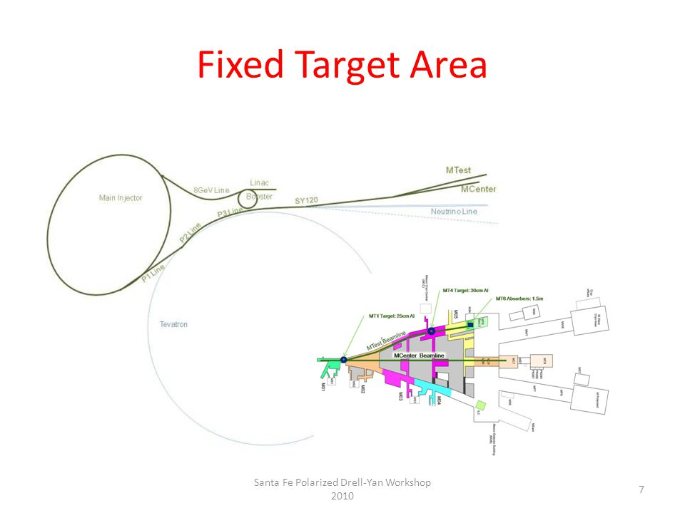 Fixed Target Area 7 Santa Fe Polarized Drell-Yan Workshop 2010