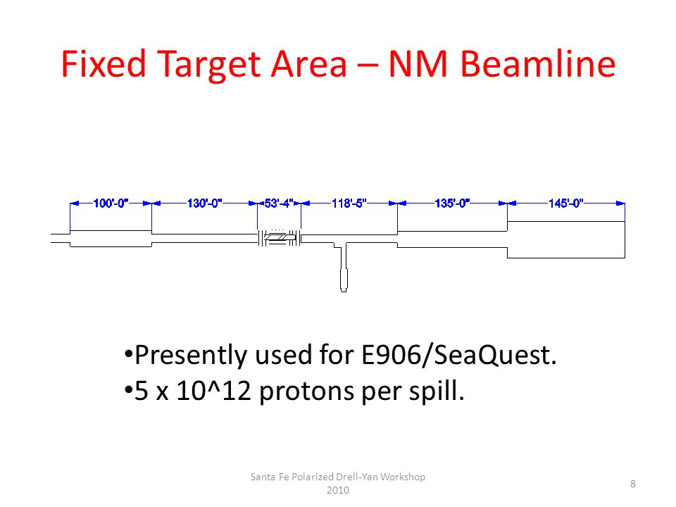 Fixed Target Area – NM Beamline Presently used for E906/SeaQuest.