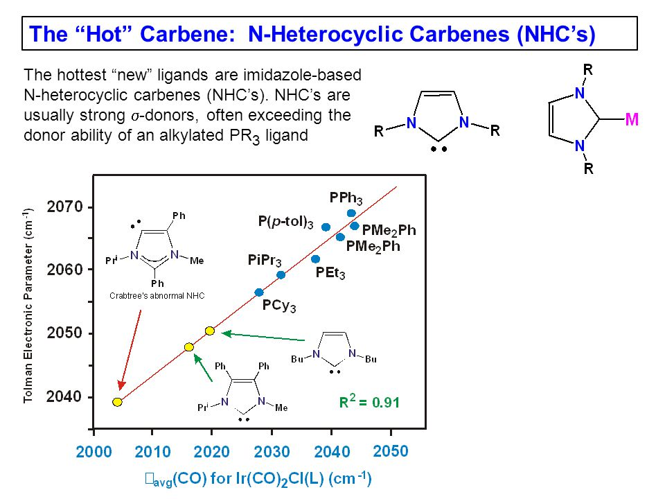The Hot Carbene: N-Heterocyclic Carbenes (NHCs) The hottest new ligands are imidazole-based N-heterocyclic carbenes (NHCs).