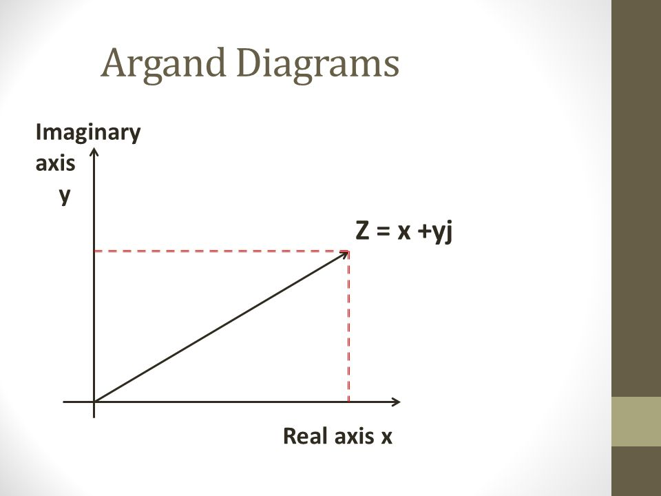 Argand Diagrams Imaginary axis y Real axis x Z = x +yj