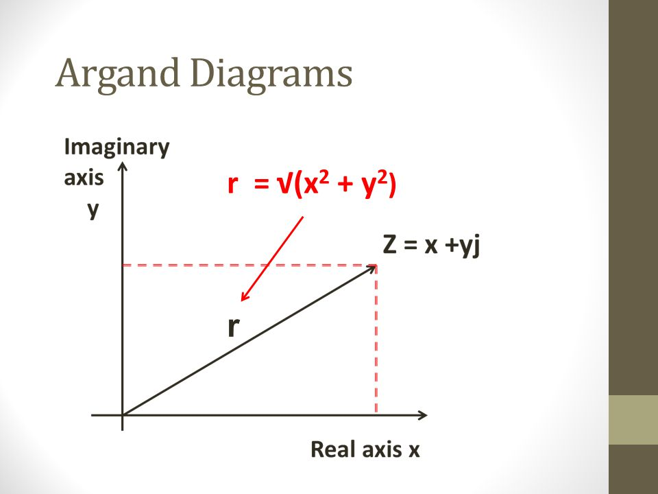 Argand Diagrams r r = (x 2 + y 2 )
