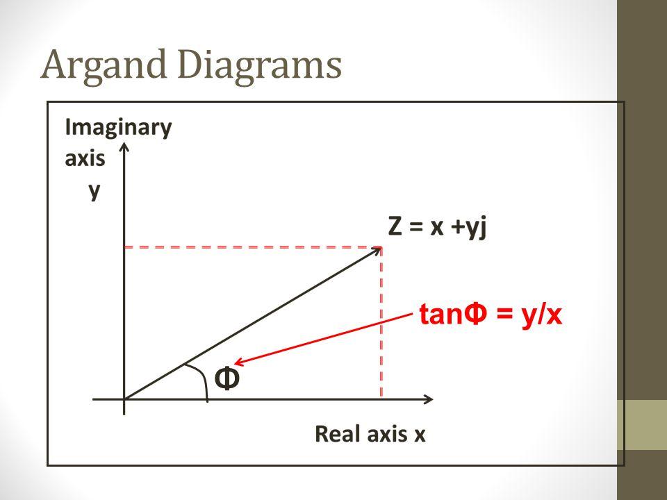 Argand Diagrams Φ tanΦ = y/x