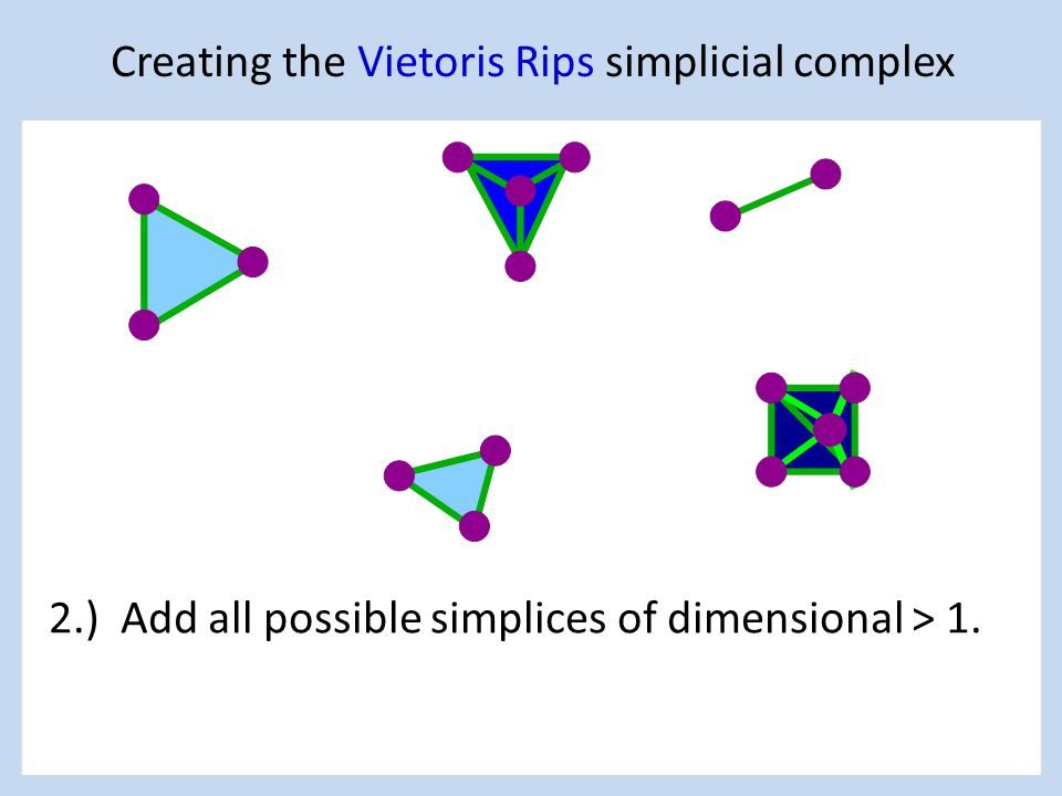 Creating the Vietoris Rips simplicial complex 2.) Add all possible simplices of dimensional > 1.