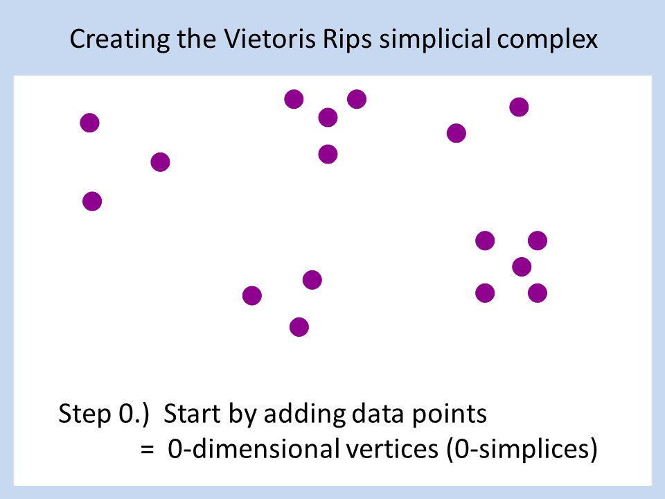 Step 0.) Start by adding data points = 0-dimensional vertices (0-simplices) Creating the Vietoris Rips simplicial complex