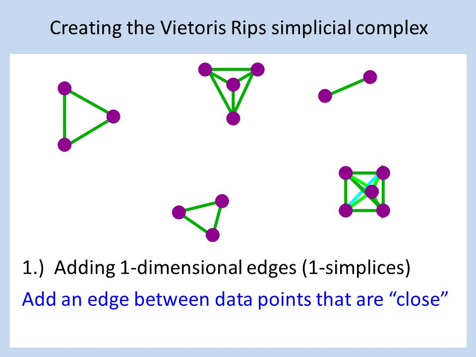 1.) Adding 1-dimensional edges (1-simplices) Add an edge between data points that are close Creating the Vietoris Rips simplicial complex