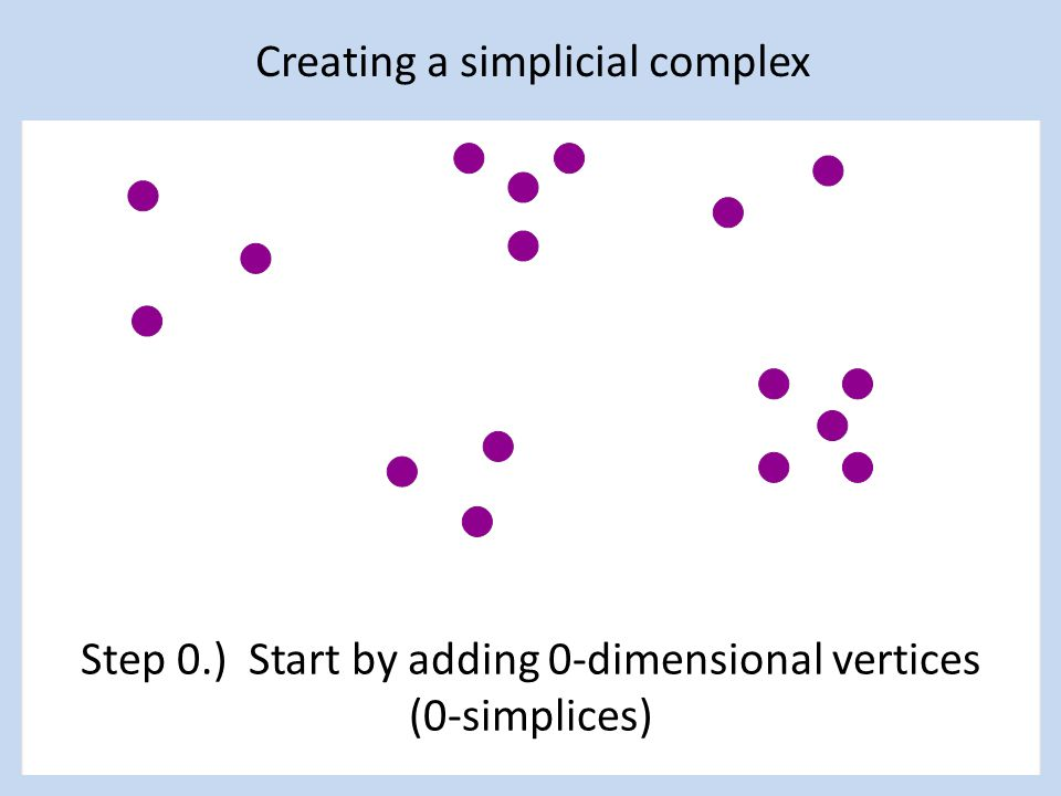 Creating a simplicial complex Step 0.) Start by adding 0-dimensional vertices (0-simplices)