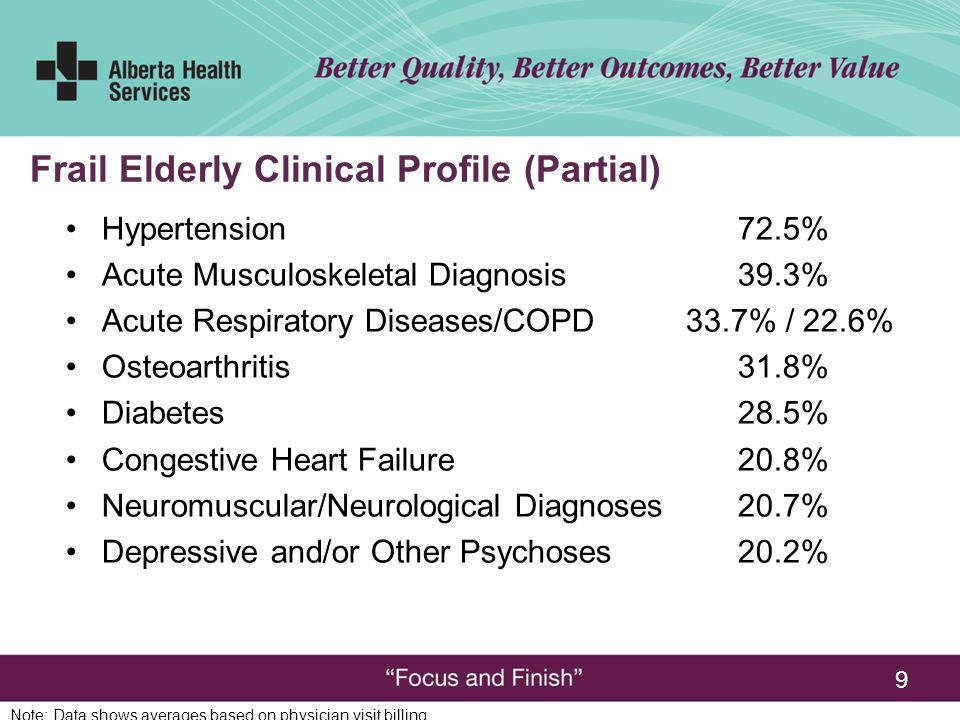 9 Hypertension 72.5% Acute Musculoskeletal Diagnosis39.3% Acute Respiratory Diseases/COPD 33.7% / 22.6% Osteoarthritis 31.8% Diabetes 28.5% Congestive