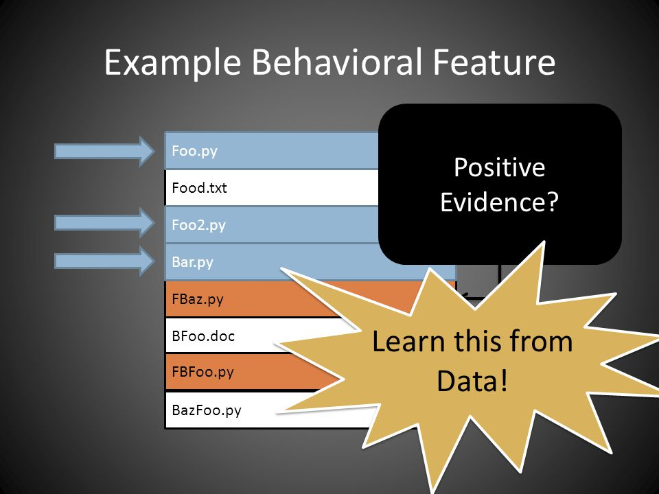 Example Behavioral Feature Foo.py Food.txt Foo2.py Bar.py FBaz.py BFoo.doc FBFoo.py BazFoo.py Foo.py Foo2.py FBaz.py FBFoo.py Bar.py Positive Evidence.