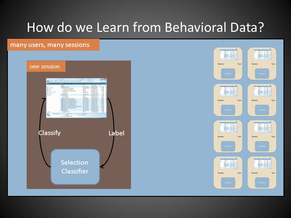 Selection Classifier Label Classify many users, many sessions one session How do we Learn from Behavioral Data