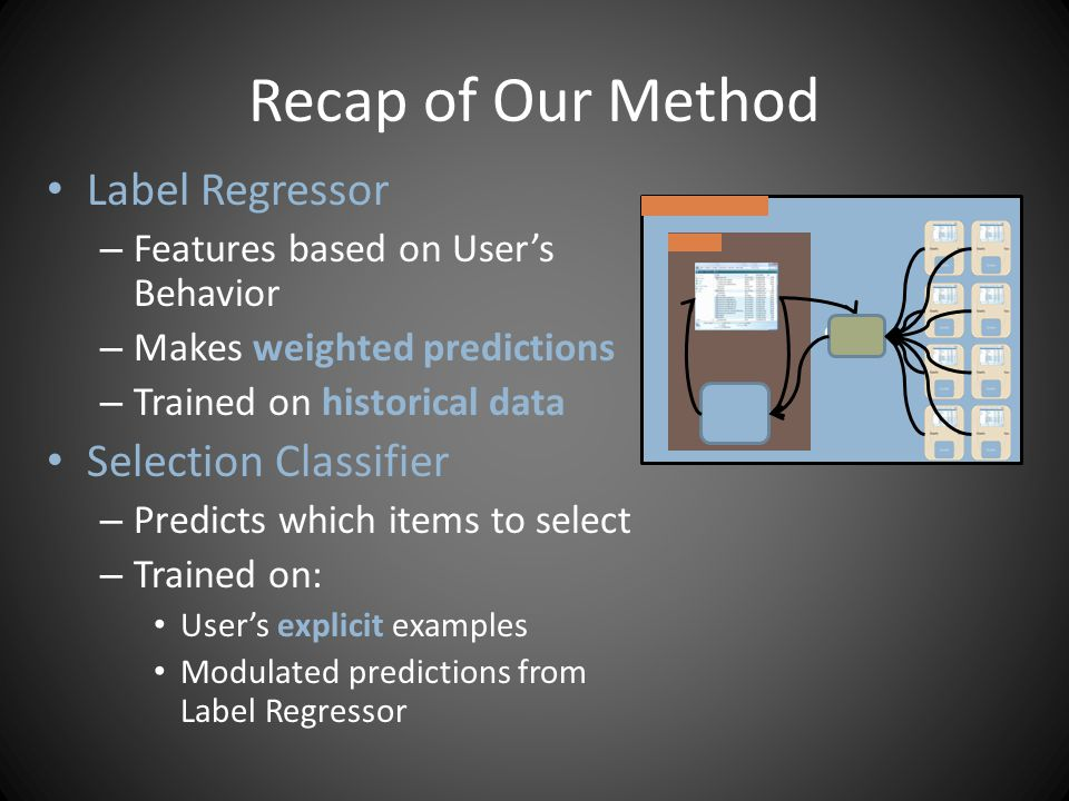 Recap of Our Method Label Regressor – Features based on Users Behavior – Makes weighted predictions – Trained on historical data Selection Classifier – Predicts which items to select – Trained on: Users explicit examples Modulated predictions from Label Regressor α