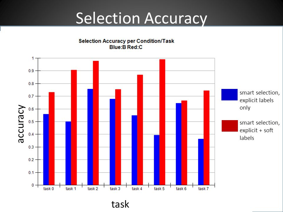Selection Accuracy smart selection, explicit labels only smart selection, explicit + soft labels task accuracy