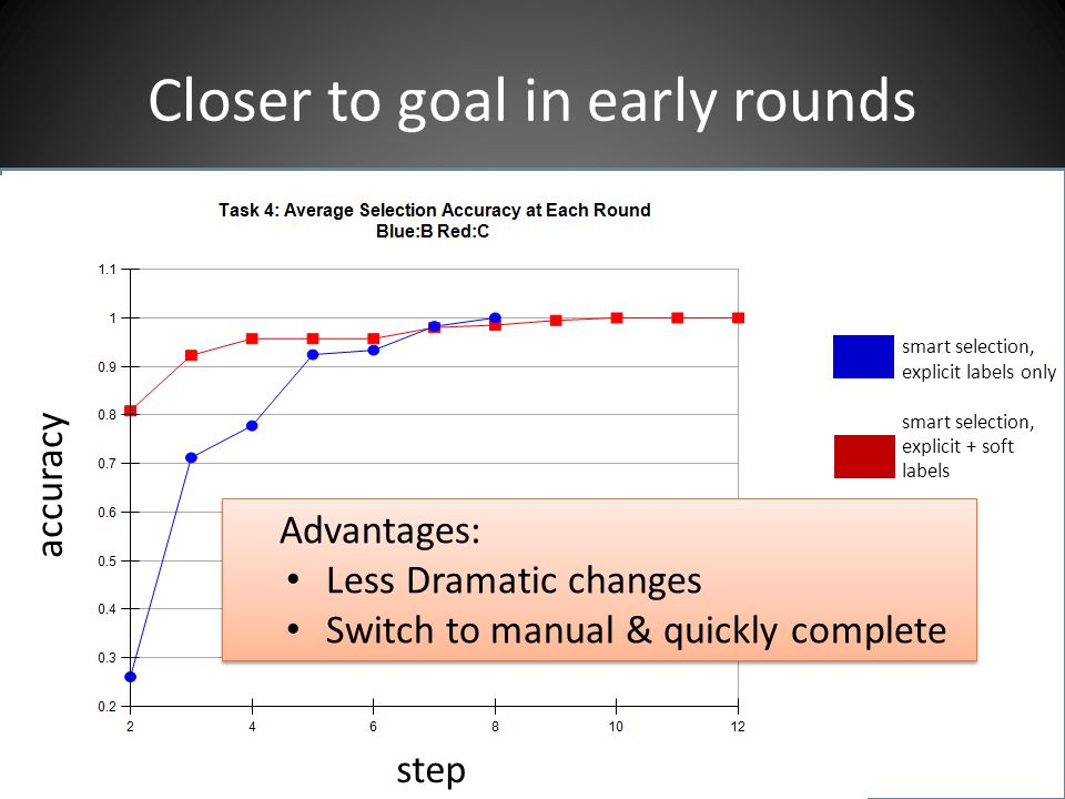 Closer to goal in early rounds smart selection, explicit labels only smart selection, explicit + soft labels step accuracy Advantages: Less Dramatic changes Switch to manual & quickly complete Advantages: Less Dramatic changes Switch to manual & quickly complete