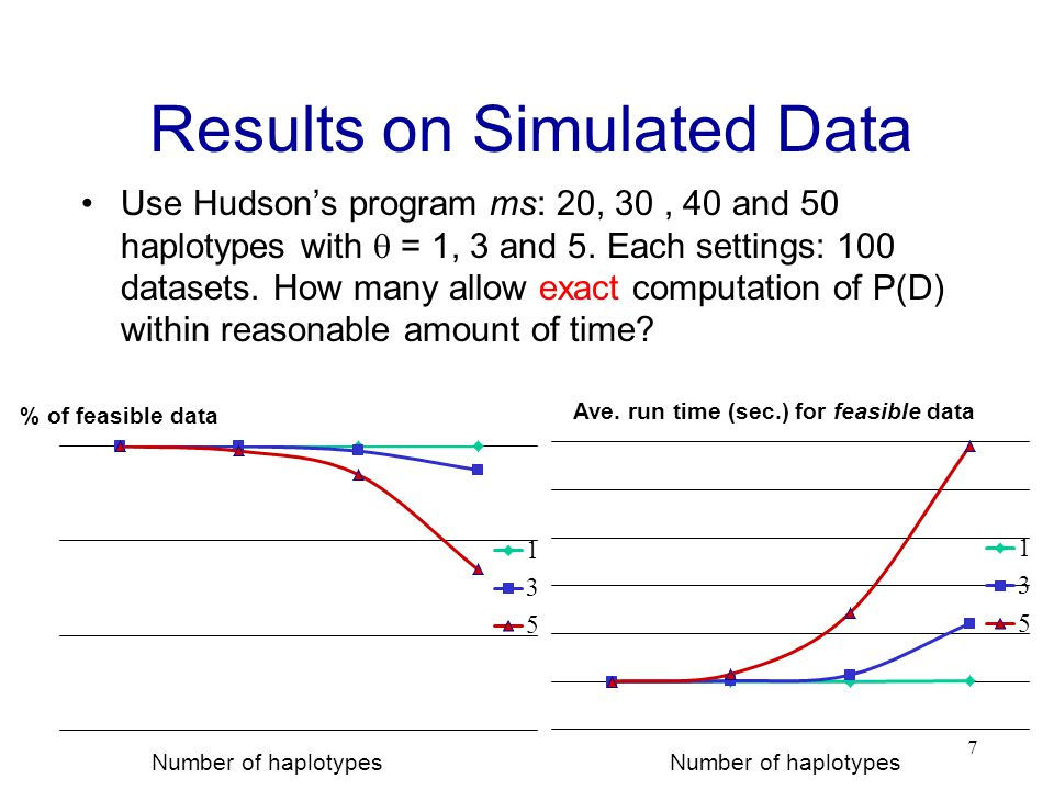 Results on Simulated Data Use Hudsons program ms: 20, 30, 40 and 50 haplotypes with = 1, 3 and 5.