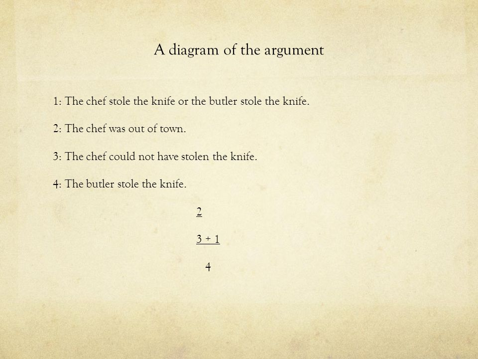 A diagram of the argument 1: The chef stole the knife or the butler stole the knife. 2: The chef was out of town. 3: The chef could not have stolen th