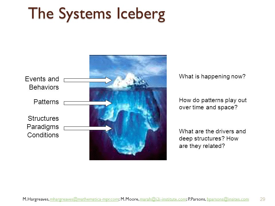 The Systems Iceberg 29 Events and Behaviors Patterns Structures Paradigms Conditions What is happening now? How do patterns play out over time and spa