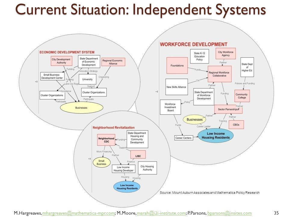 Current Situation: Independent Systems Source: Mount Auburn Associates and Mathematica Policy Research Current Situation: Independent Systems M.Hargre