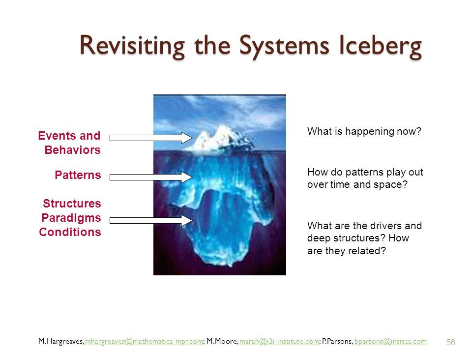 Revisiting the Systems Iceberg Events and Behaviors Patterns Structures Paradigms Conditions What is happening now? How do patterns play out over time