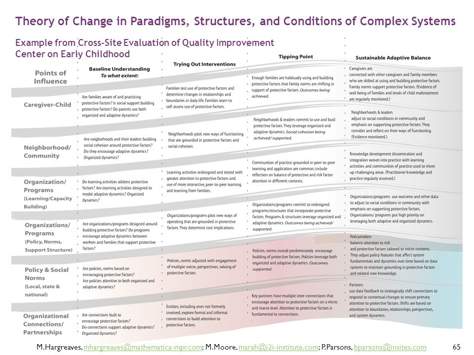Theory of Change in Paradigms, Structures, and Conditions of Complex Systems Example from Cross-Site Evaluation of Quality Improvement Center on Early