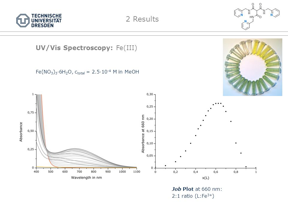 UV/Vis Spectroscopy: Fe(III) Job Plot at 660 nm: 2:1 ratio (L:Fe 3+ ) Fe(NO 3 ) 3 ·6H 2 O, c total = 2.5·10 -4 M in MeOH 2 Results