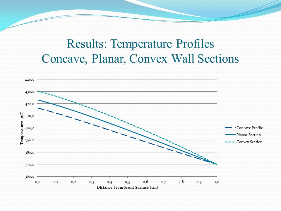 Results: Temperature Profiles Concave, Planar, Convex Wall Sections