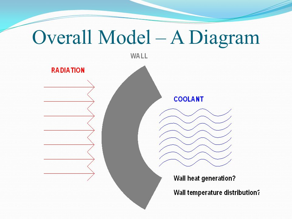 Overall Model – A Diagram