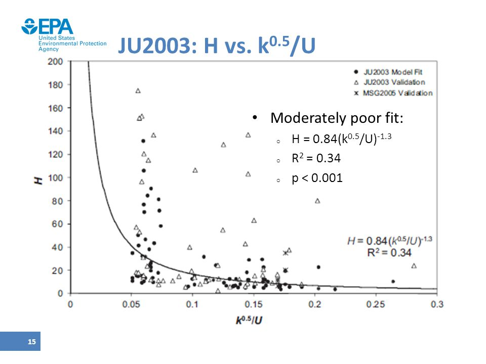 15 JU2003: H vs. k 0.5 /U Moderately poor fit: o H = 0.84(k 0.5 /U) -1.3 o R 2 = 0.34 o p < 0.001