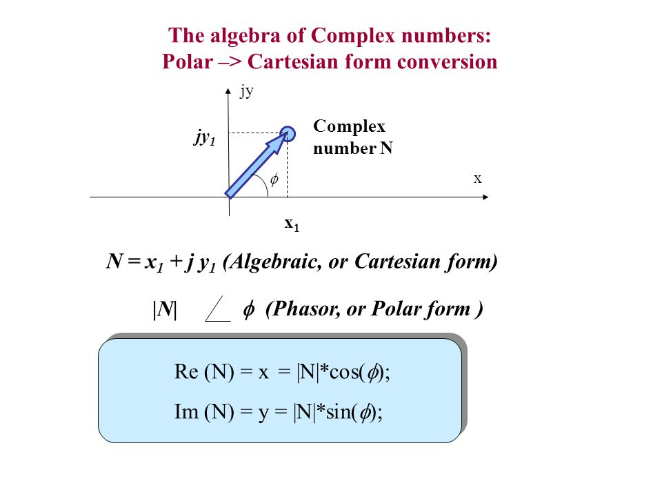 The algebra of Complex numbers: Polar –> Cartesian form conversion x Complex number N x1x1 jy 1 jy |N| (Phasor, or Polar form ) N = x 1 + j y 1 (Algeb