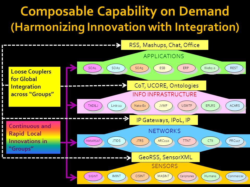 Composable Capability on Demand (Harmonizing Innovation with Integration) SOA1 SOA3 REST ERP Web2.0 SOA2 ESB TADILJ Nato-Ex ACARS USMTF EPLRS Link-22 JVMF SIGINT OSINT Commercial Cellphones Humans IMINT MASINT APPLICATIONS INFO INFRASTRUCTURE INMARSAT JTRS PRC117 TTNT CTII JTIDS ARC210 NETWORKS SENSORS GeoRSS, SensorXML CoT, UCORE, Ontologies RSS, Mashups, Chat, Office IP Gateways, IPoL, IP Loose Couplers for Global Integration across Groups Continuous and Rapid Local Innovations in Groups