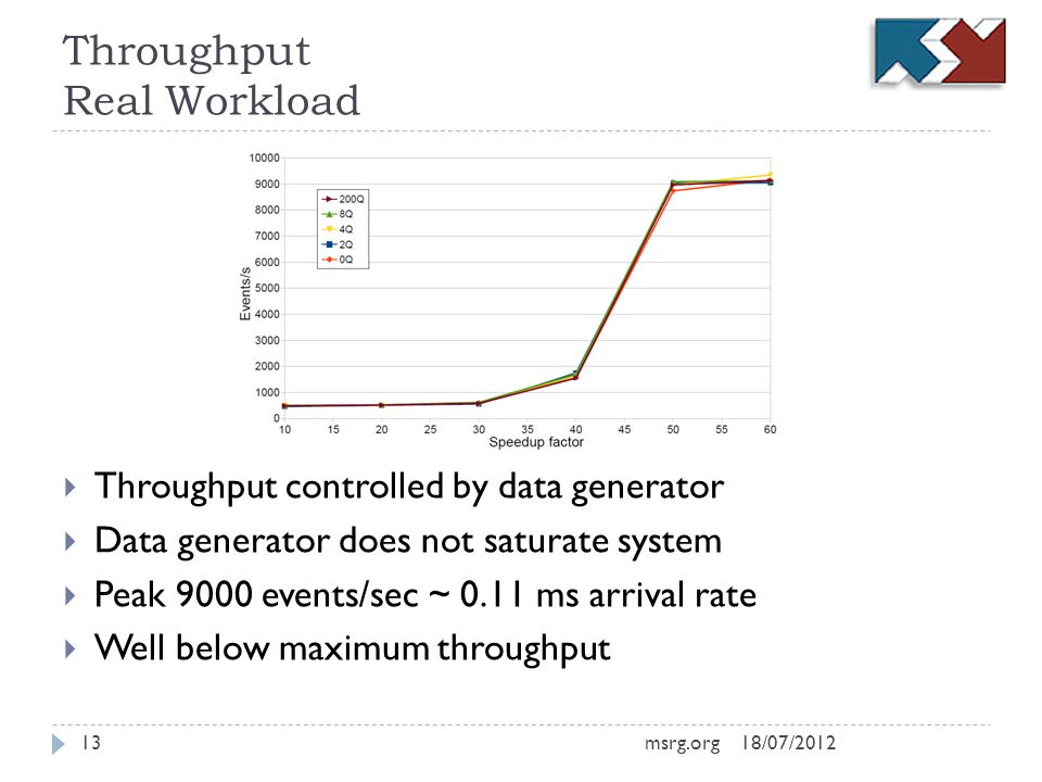 Throughput Real Workload Throughput controlled by data generator Data generator does not saturate system Peak 9000 events/sec ~ 0.11 ms arrival rate Well below maximum throughput 18/07/201213msrg.org