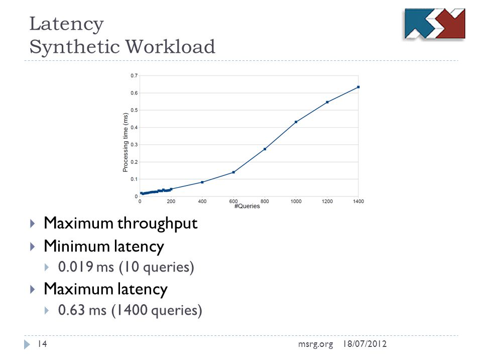 Latency Synthetic Workload Maximum throughput Minimum latency 0.019 ms (10 queries) Maximum latency 0.63 ms (1400 queries) 18/07/201214msrg.org