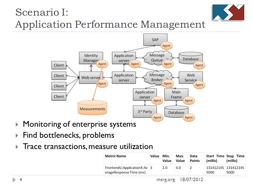 Scenario I: Application Performance Management Monitoring of enterprise systems Find bottlenecks, problems Trace transactions, measure utilization 18/07/20124msrg.org